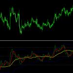 インジケーター「Traders Dynamic Index」