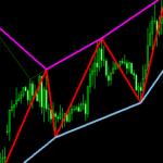 インジケーター「Zigzag with line at lows and line at highs」